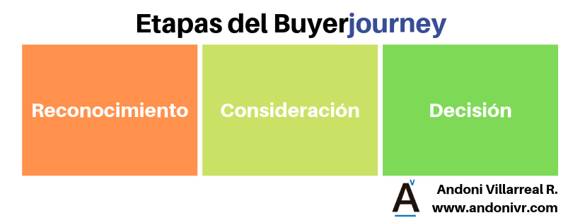 buyerjourney