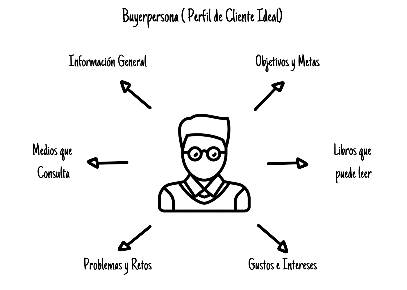 buyerpersona/perfil cliente ideal