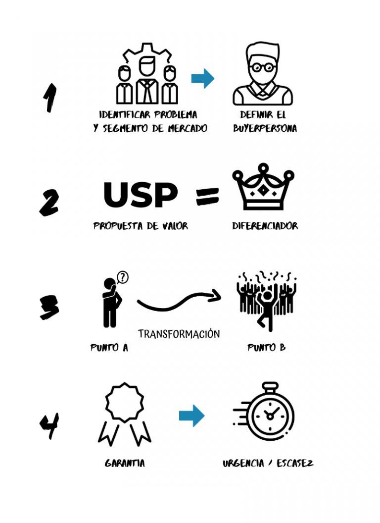 5 Pasos para captar clientes de consultoría 4